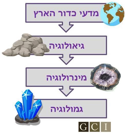 גאולוגיה